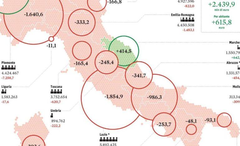 33 miliardi il deficit delle regioni in rosso, in Umbria un disavanzo procapite di -248 euro