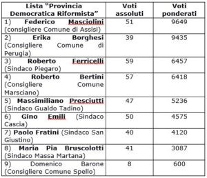 Elezioni provinciali: il centrosinistra vince con quasi il 69,3% 1