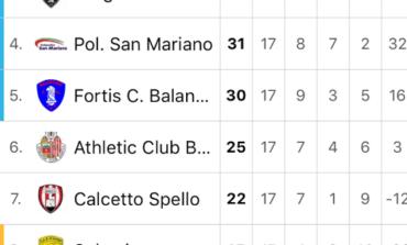 La Polisportiva San Mariano si impone sul Calcetto  Spello