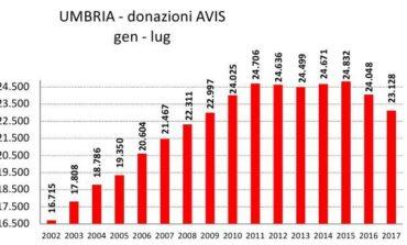 Sangue, calo delle donazioni: l'AVIS lancia un nuovo appello per l'estate