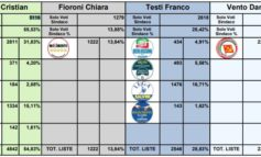 Elezioni comunali, ecco come ha votato Corciano: sul podio PD, Lega e Lista Civica