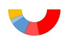 Dopo elezioni: ecco come sarà il nuovo consiglio comunale di Corciano
