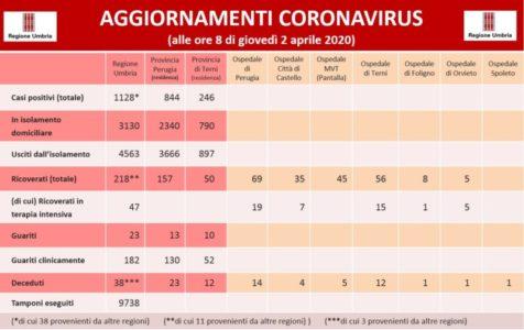 aggiornamenti coronavirus covid 19 cronaca