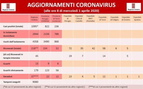 coronavirus covid 19 cronaca