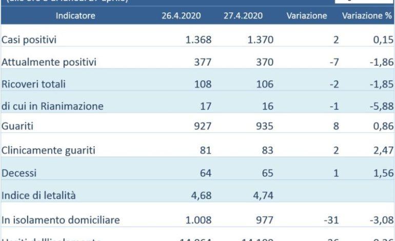 Coronavirus: diminuiscono i ricoverati in Umbria