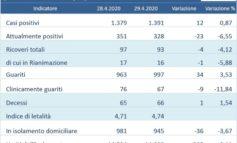 Coronavirus: altri 12 casi in Umbria ma scendono gli attualmente positivi
