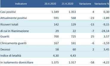Coronavirus: in Umbria sempre più guariti da Covid-19