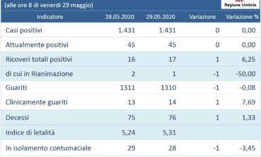 Coronavirus: in Umbria c'è una nuova vittima, resta un solo paziente in rianimazione