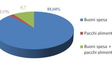 Buoni spesa: oltre l'83% dei comuni umbri ha chiuso Il bando, i dati dell'ANCI