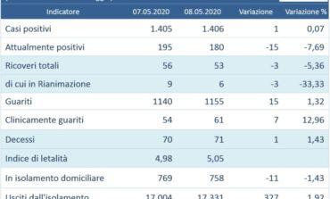 Coronavirus: solo sei in terapia intensiva in Umbria