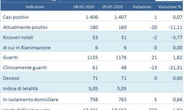 Dati coronavirus: in Umbria continuano a calare gli attualmente positivi