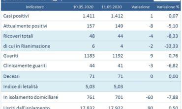 Coronavirus: diminuiscono ancora i ricoverati in Umbria