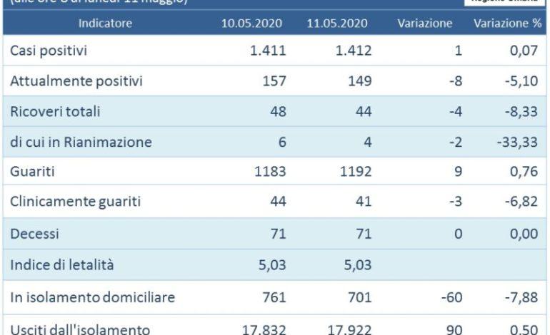 aggiornamenti coronavirus covid 19 dati aggiornati glocal