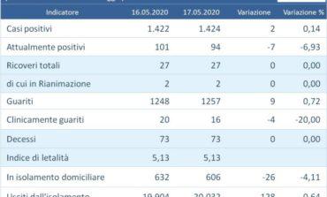 Coronavirus in Umbria: due nuovi casi ma gli attualmente positivi sempre in calo