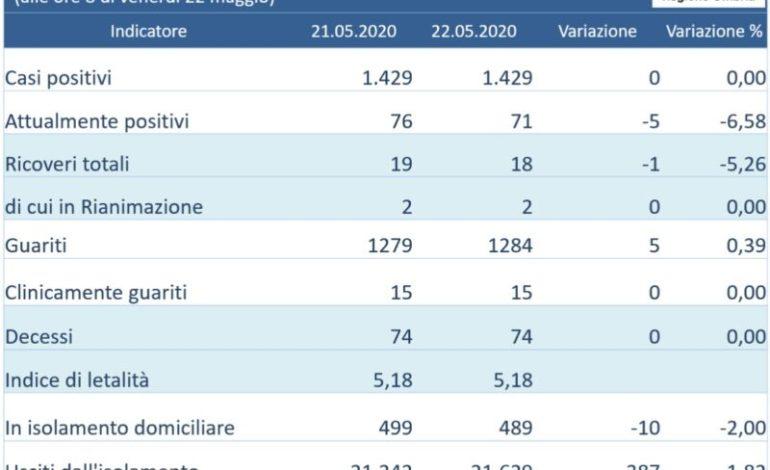 Coronavirus in Umbria, il bollettino di venerdì