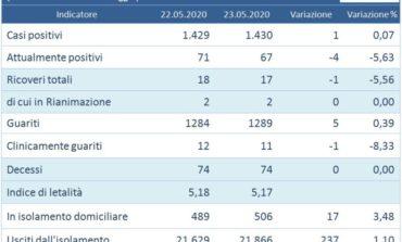 Coronavirus: un solo nuovo positivo in Umbria con 1.313 tamponi