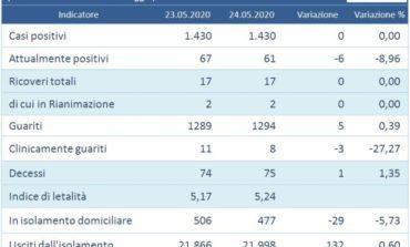 Coronavirus: ancora un giorno con zero nuovi casi in Umbria