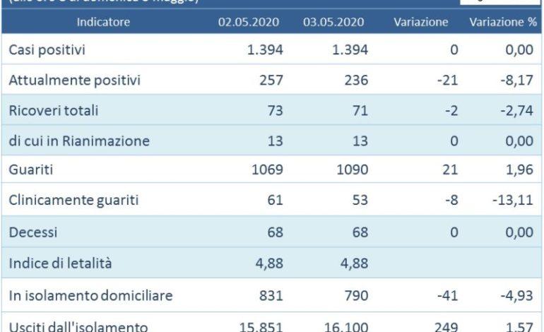 """Coronavirus: in Umbria contagi """"zero"""", l'aggiornamento casi del 3 maggio"""
