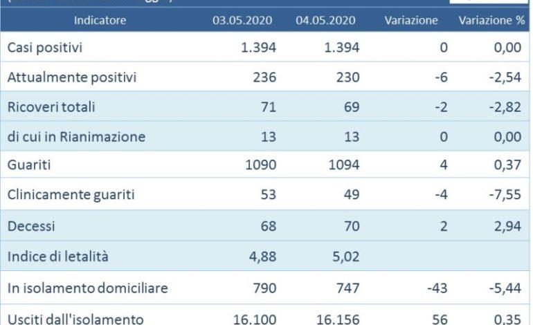 aggiornamenti coronavirus covid 19 zero contagi glocal