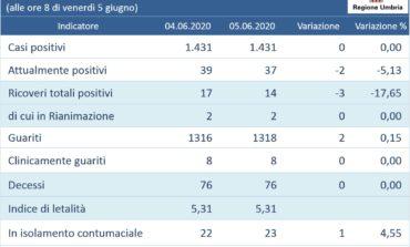 Coronavirus: decimo giorno in Umbria senza nuovi casi