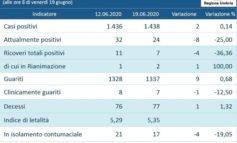 Coronavirus, l'andamento in Umbria negli ultimi sette giorni